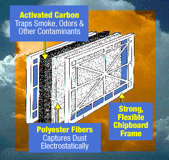 Dust Trap Activated Carbon Filters Air Filters Inc